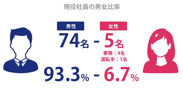 現役社員の男女比率