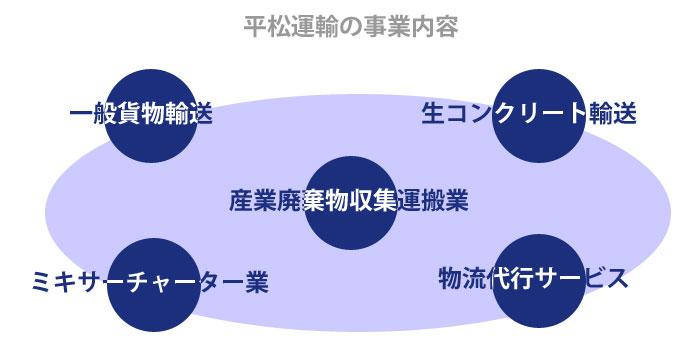 平松運輸のサービス内容
